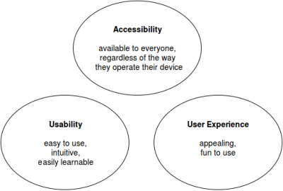 Definitions of accessibility, usability and UX